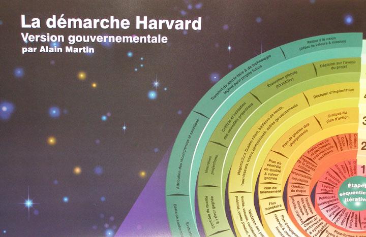 La démarche Harvard (Code Z01F)